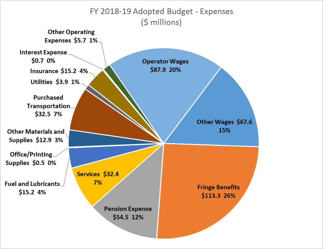 Budget | AC Transit