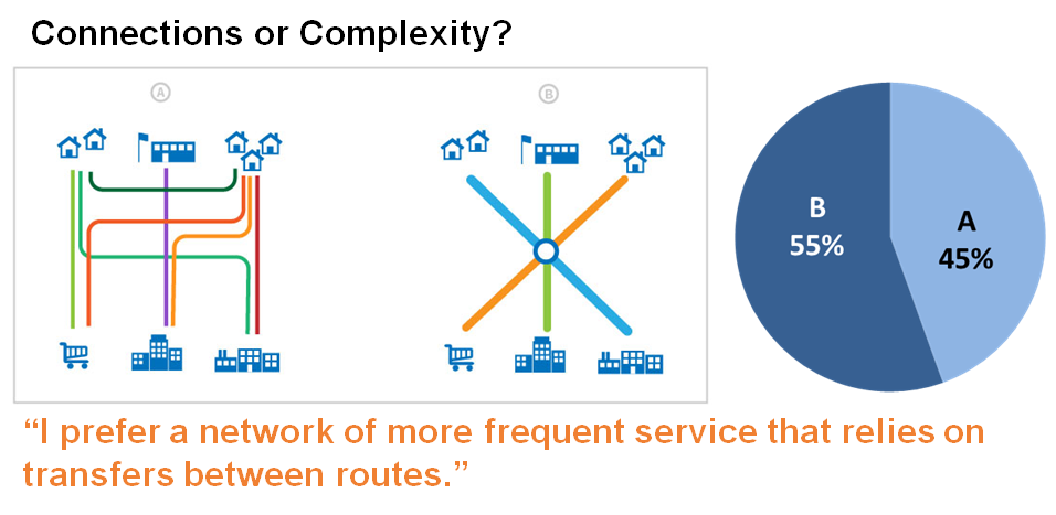 Connections or complexity?
